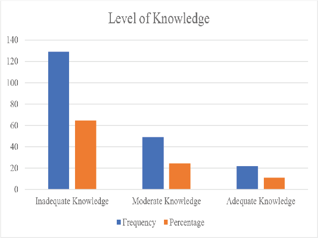 Bar diagram shows the frequency and percentage distribution of Knowledge Level on prevention of medication error