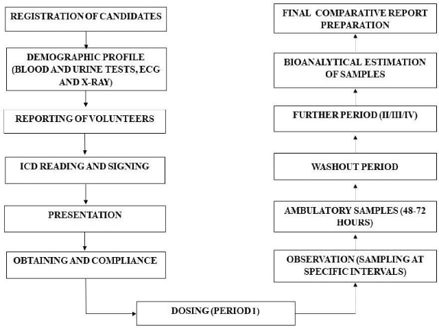 General flow of a clinical research study