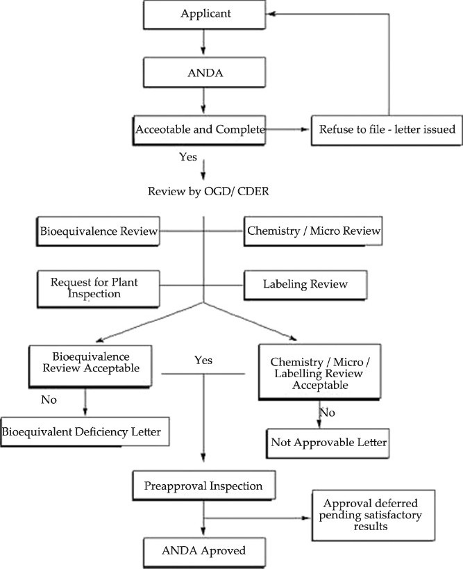 Approval process of ANDA[11]