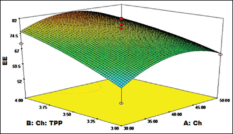 Three-dimensional response surface curve depicting the influence of chitosan (Ch) and Ch:Tripolyphosphate on encapsulation efficiency of given formulation