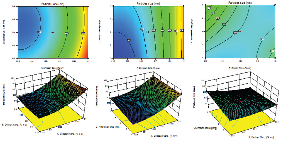 Contour plots and response surface diagrams representing the effects of different independent variables on the particle size of the chitosan–dextran sulfate nanoparticles