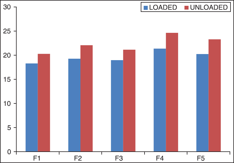 Column chart of tensile strength of F1-F5 formulations with STD