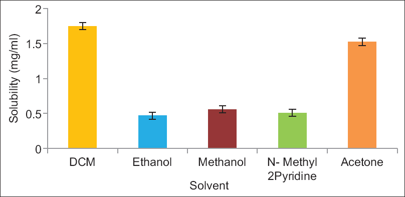 Solubility of cilostazol in different solvents