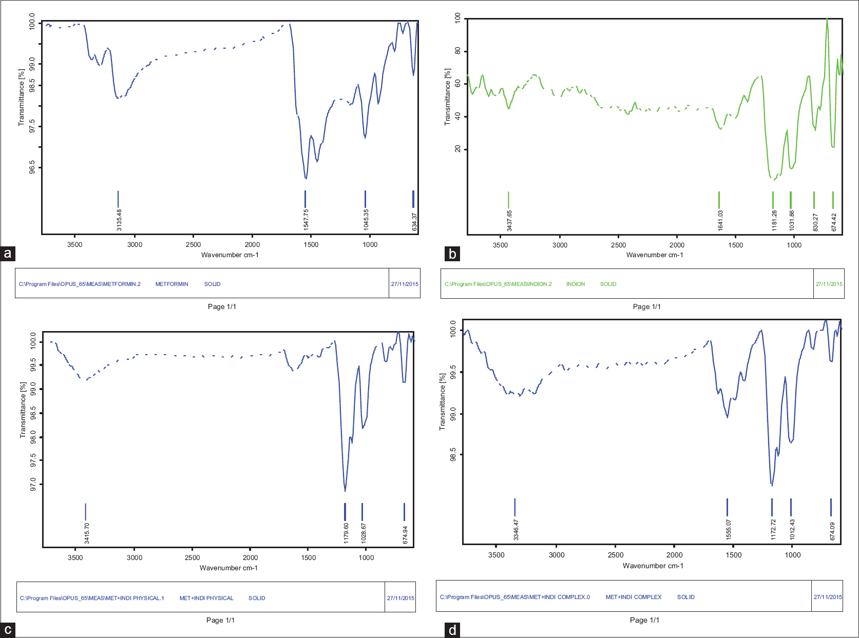 Fourier transform‑infrared spectroscopy of metformin hydrochloride and its complex with resin.