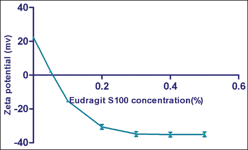 Change in zeta potential upon coating with Eudragit S 100 solution. Data represent mean ± SD (n = 3)