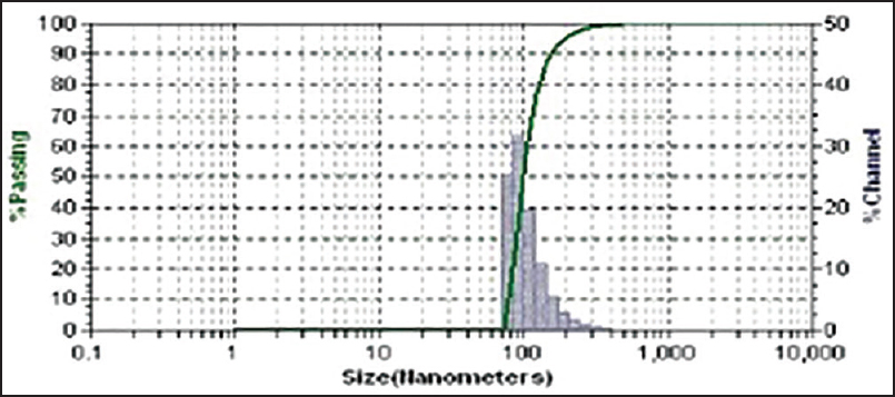 Particle size analysis of batch CS5
