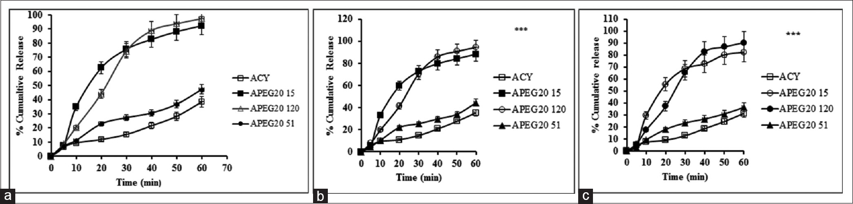 In vitro release profiles of acyclovir and solid dispersions (SDs) (a) APEG20 120 showed significant (***P < 0.001) increase in release rate compared with that of pure acyclovir, APEG20 15 and APEG20 51