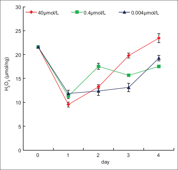 H2O2 contents in the roots of Scutellaria baicalensis. H2O2 contents reduced by approximately 50% at the 1st day after treated, then gradually increased, indicating that redundant reactive oxygen species may be swiftly eliminated by either antioxidases or flavonoids