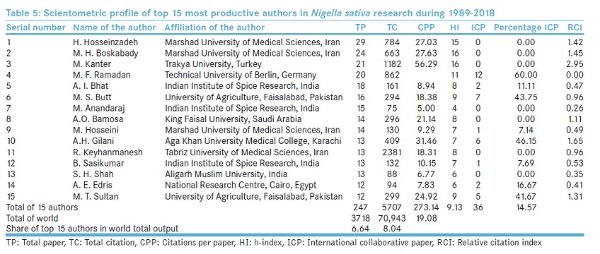 Scientometric profile of top 15 most productive authors in Nigella sativa research during 1989-2018