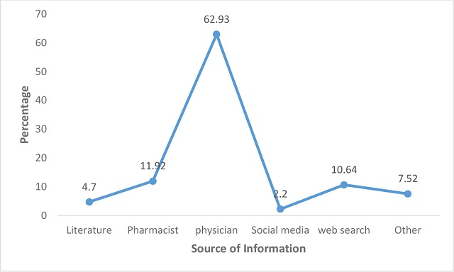 Source of information about safe use of medication during breastfeeding