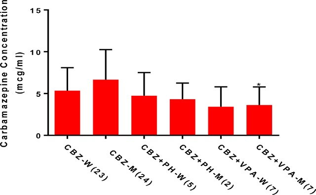The average plasma concentrations of Carbamazepine in males and females treated with Carbamazepine monotherapy and combination therapy