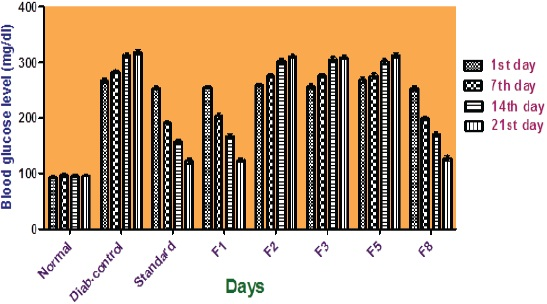 Figure 1: Effect of synthesized flavones on BGL in Diabetic rats.