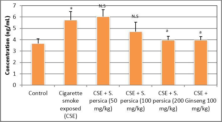 Figure 1: Effect of S. persica on serum MAO-A level in cigarette smoked animals.