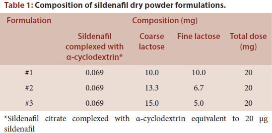 Table 1: Composition of sildenafil dry powder formulations.