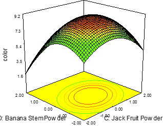 Figure 1: 3D plot showing the interactive effects of Jack fruit powder and Banana Stem Powder on sensory Analysis of yogurt with high fibre for colour