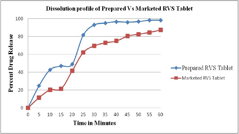 Figure 2: Comparative dissolution profile of marketed and prepared RVS tablets