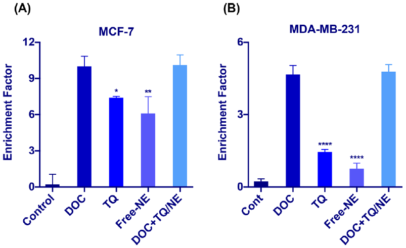 Figure 3: Effect on the enrichment of nucleosomes in the cytoplasm after 48h. Enrichment factor was determined