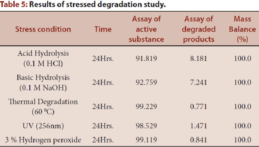 Table 5: Results of stressed degradation study