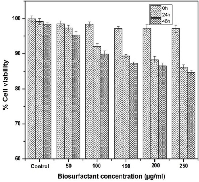 Figure 6: Cytotoxicity of different doses of biosurfactant upon treating the L292 cell line in terms of the cell viability percentage