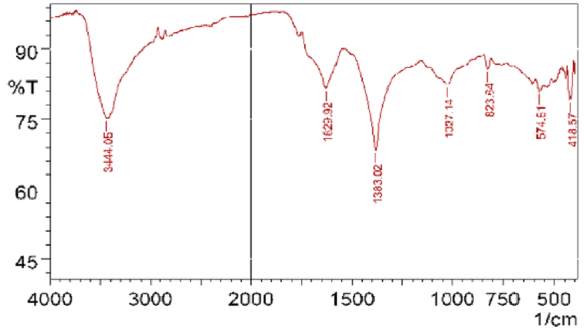 Figure 3: FT-IR spectra of Ag2O nanoparticles