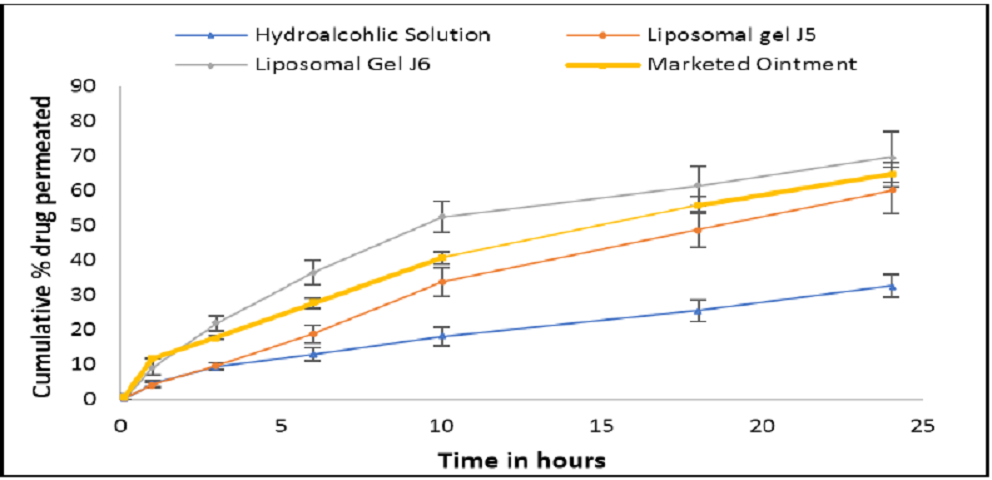 Figure 3: Comparative permeation profile of Tacrolimus containing compositions
