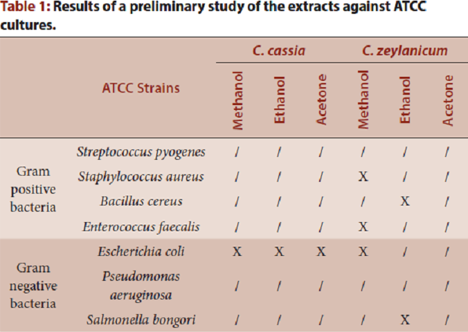 Table 1: Results of a preliminary study of the extracts against ATCC cultures