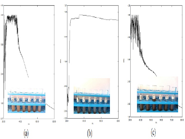 The spectroscopic analysis of NPs synthesized from extract of (a) fruit at 800C (b) stem at 1000C and (c) leaf at 90°C temperature