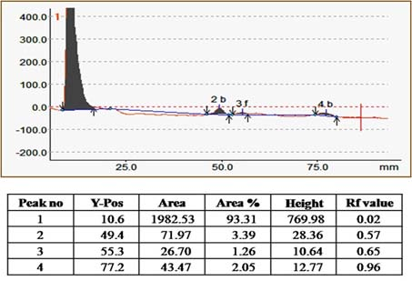 Densitogram of MN hydro alcoholic extract and peak listed at UV 366nm.