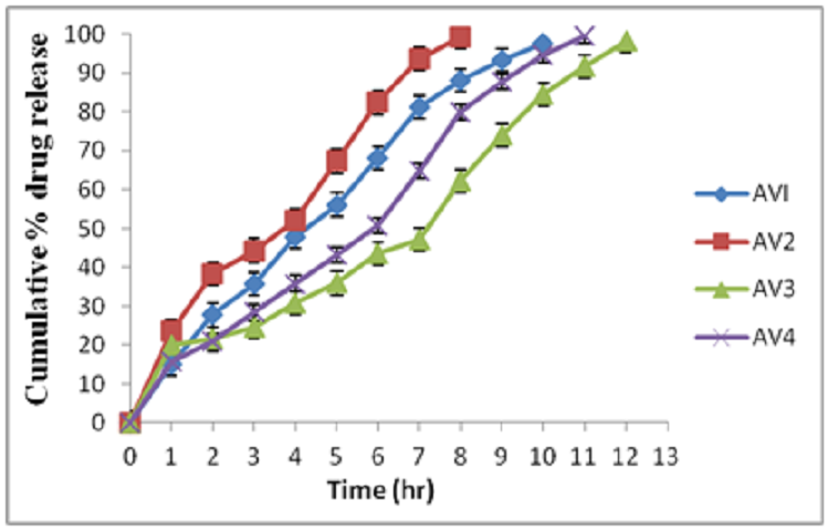 Figure 6: Cumulative % drug release from various HBS capsule formulations