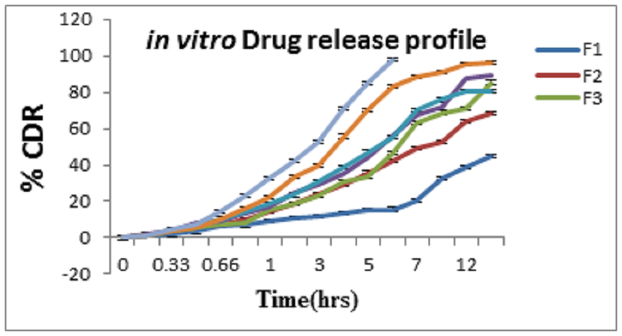 Figure 3: Comparative in vitro dissolution profile of different hesperidin loaded emulsomes formulations, mean ±SD, n=3