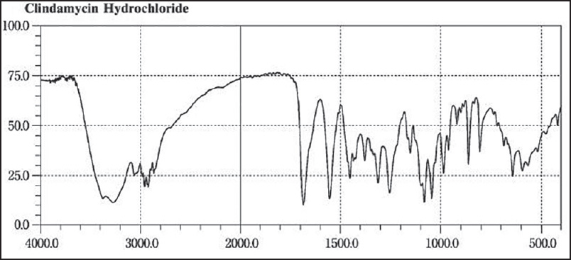 Fourier transform infrared spectra of clindamycin HCL