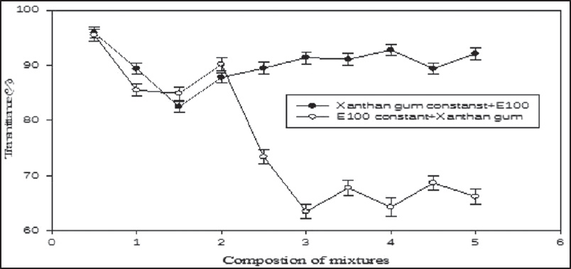 Turbidity of the Eudragit 100 and Xanthan Gum system