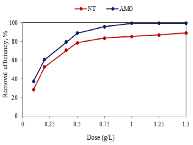 Figure 3: Effect of ACSP mass on AMO and NT removal efficiency (C0 = 20 mg/L, pH= 7, time = 60 min, Tem= 30°C)