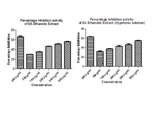 Percentage inhibition of haemolysis of ethanolic extract of EA