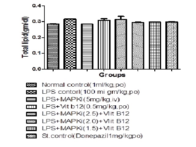 Effect of SB239063 on the blood serum level of total lipid in LPS induced neuroinflammation in rats